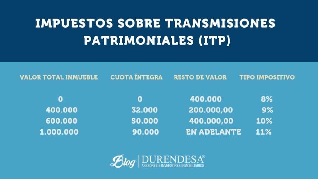 Impuesto sobre transmisiones patrimoniales en Baleares- ITP- durendesa
